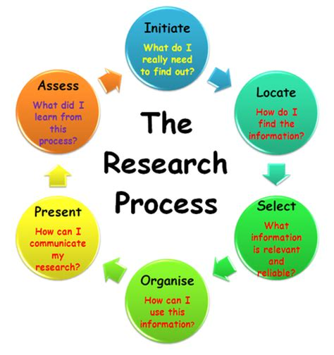 How to write ethical research paper